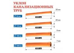 Труба канализационная внутренняя 110х500 мм RTP